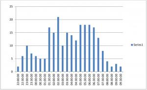 Quadrantids 2018 data 2