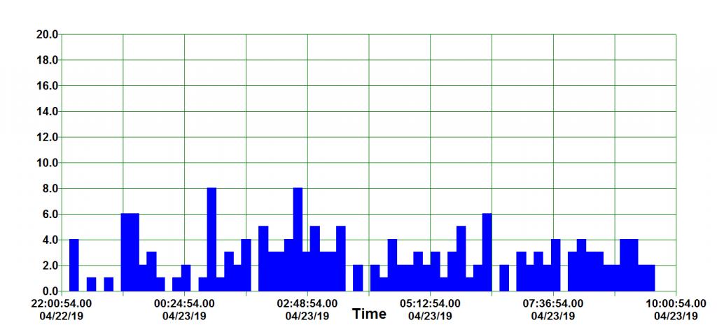 Backscatter detection of the Lyrids 22nd-23rd April 2019